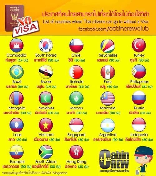 タイ人がビザなしで旅行できる国を教えて下さい