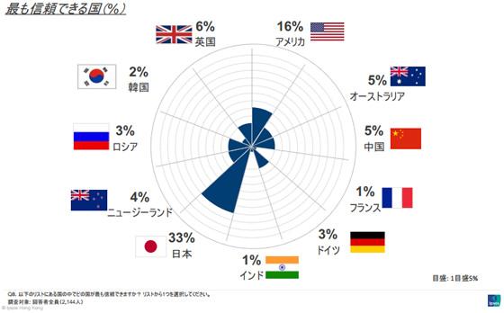 タイ人がもっとも信頼している国は日本!需要なパートナーも日本!(ASEAN対日世論調査結果)