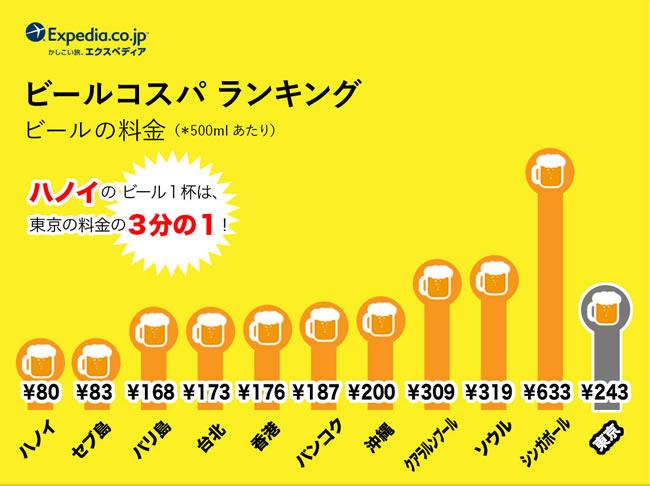 アジア「食事コスパ」ランキングでバンコクが第1位に!1食分の料金は東京の5分の1