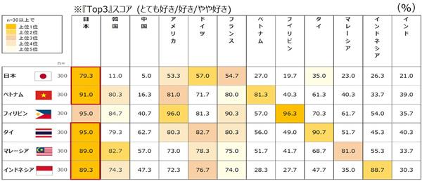 タイでの調査「日本が好き95%」!