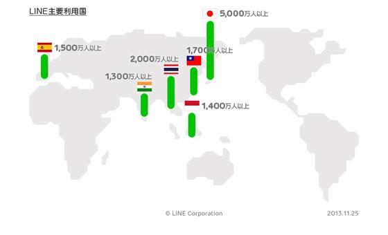 LINE利用者が3億人突破!タイでの利用者は2千万人以上で日本に次いで2位