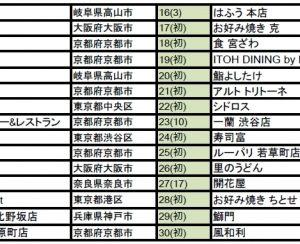 japan restaurant ranking