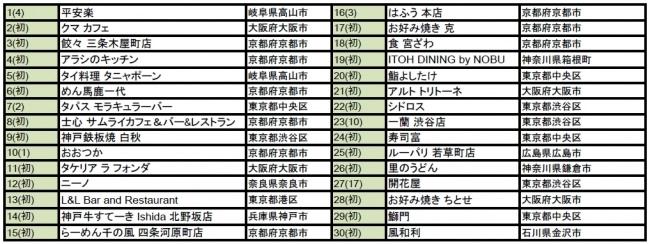 岐阜・高山のタイ料理店『タニャポーン』が「外国人に人気の日本のレストラン2016」にランクイン