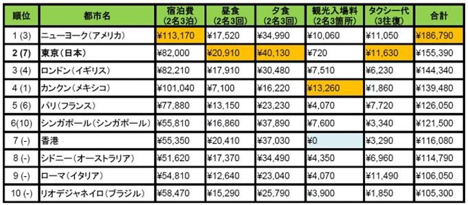「旅行者物価指数(トリップインデックス)2016」発表、東京のタクシー代はバンコクの10倍以上