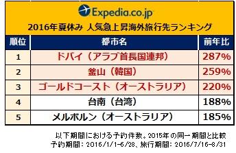 expedia 2016 natsu ranking a