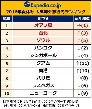 expedia 2016 natsu ranking