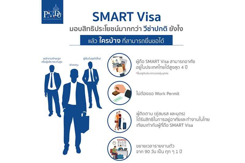 スマートビザ(Smart Visa)