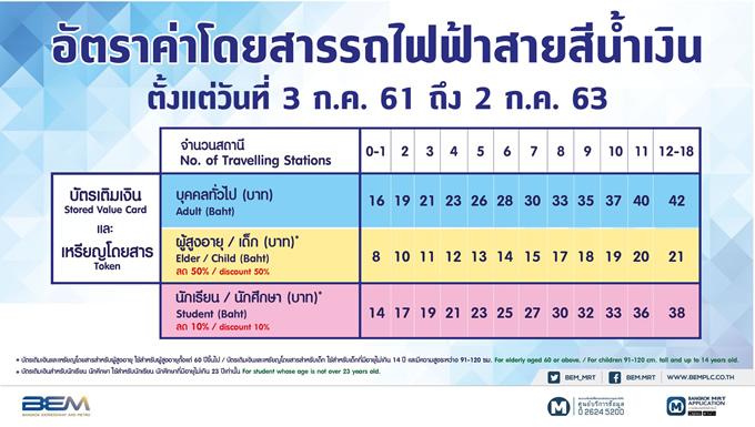 バンコクの地下鉄MRTブルーラインが一部値上げ、2018年7月3日から