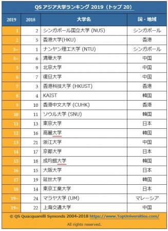 「QSアジア大学ランキング2019」発表!タイは1位チュラ大、2位マヒドン大、3位チェンマイ大