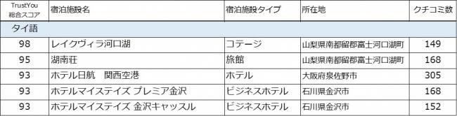 タイ人に選ばれるクチコミ高評価の日本の宿 2016-2018 ~TrustYou調べ