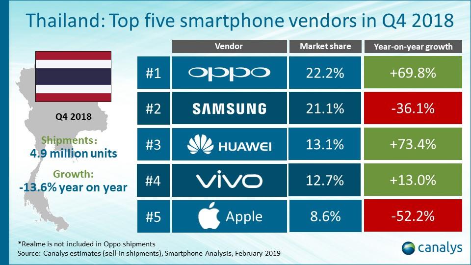 OPPOがタイのスマートフォン市場シェア1位、サムスンは2位転落