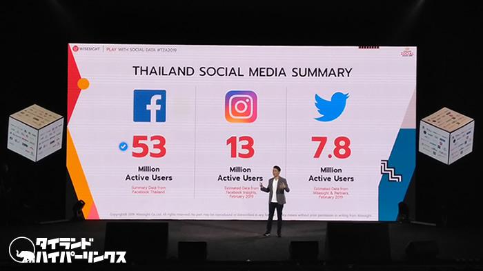タイのSNSアクティブユーザー数は? 2019年最新データより