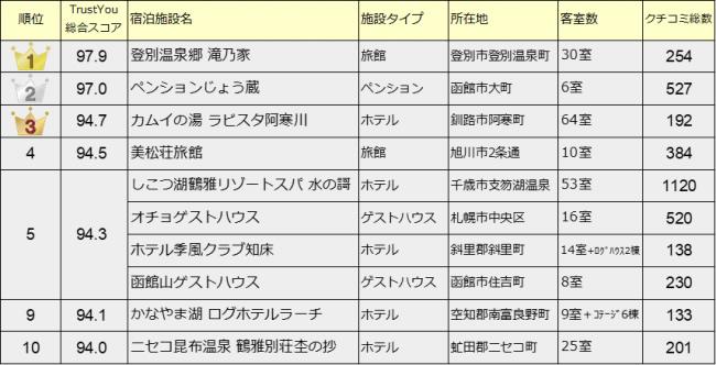 外国人に選ばれる!クチコミ高評価の北海道の宿 総合ランキング TOP 10