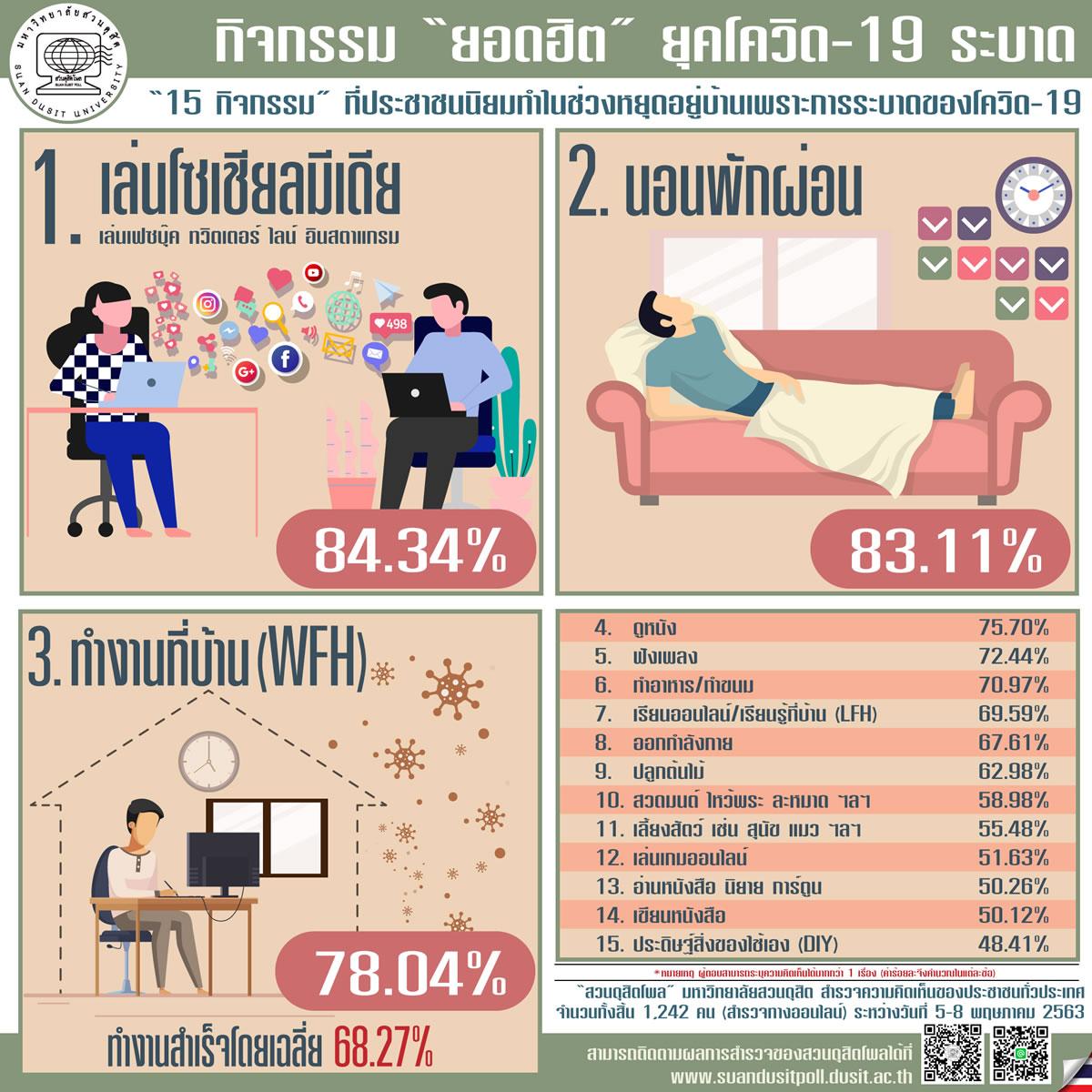 タイ人はコロナ禍の外出自粛で何をする?84%で1位になったのは・・・
