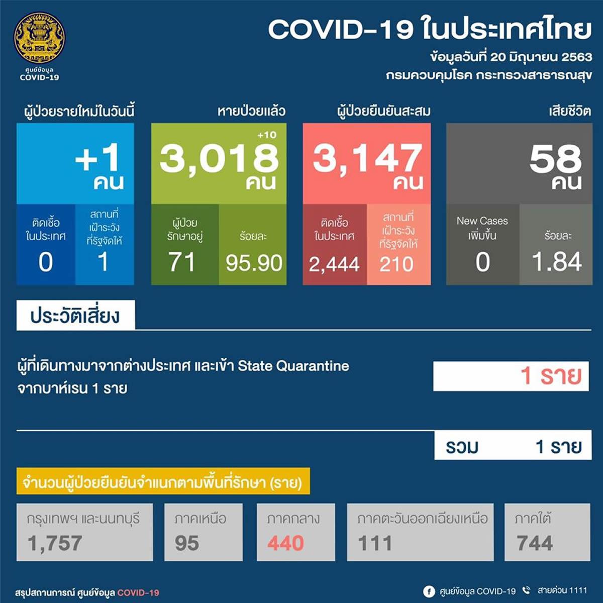 【タイの新型コロナ感染者】1人増加、71人治療中(2020年6月20日)