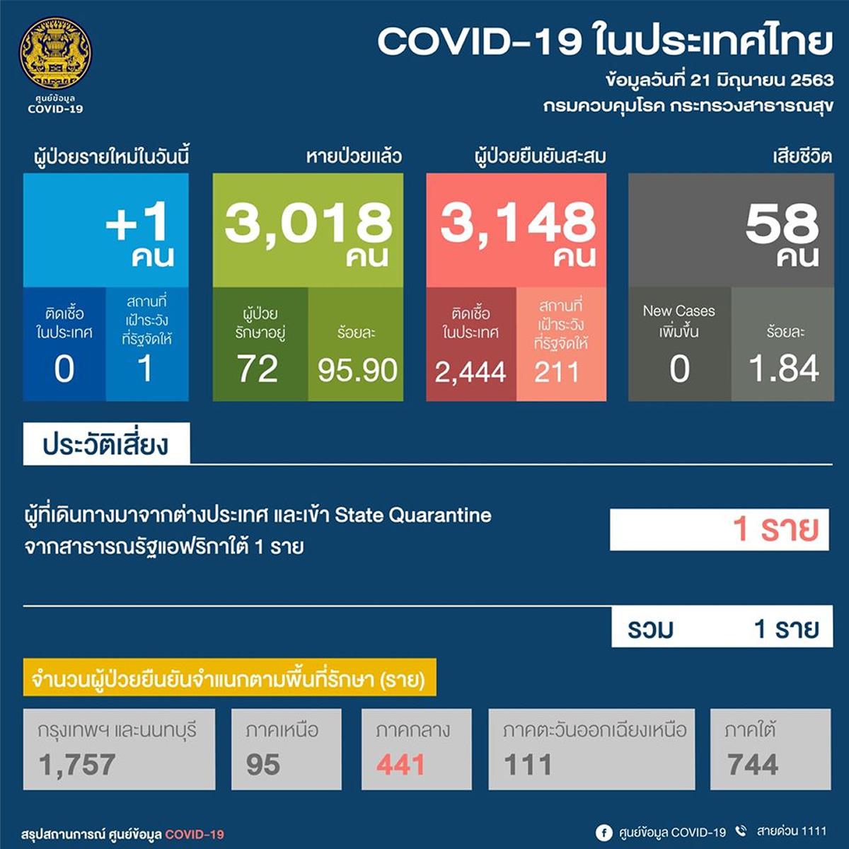 【タイの新型コロナ感染者】1人増加、72人治療中(2020年6月21日)