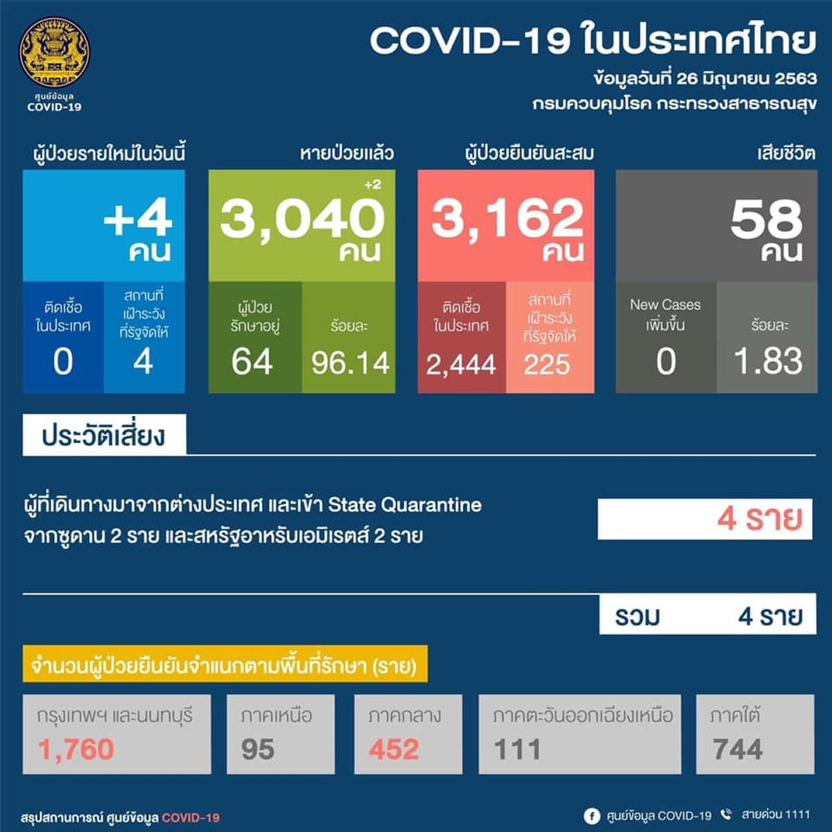 【タイの新型コロナ感染者】新規はスーダンとUAEから帰国の4人、32日連続で国内感染確認なし(2020年6月26日)