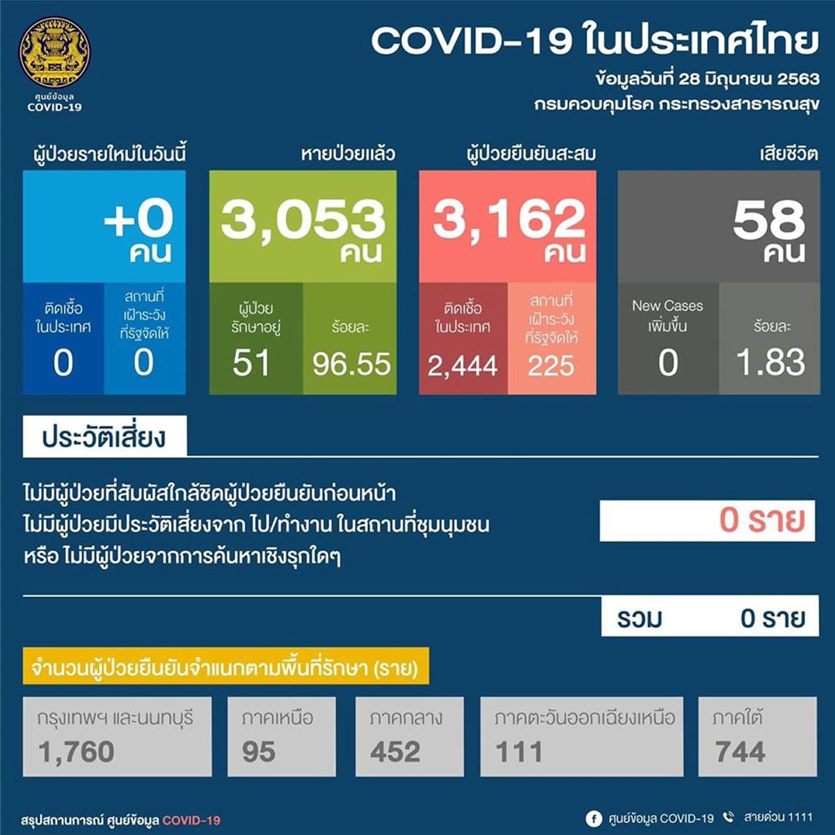 【タイの新型コロナ感染者】新規は0人、治療中は51人、34日連続で国内感染確認なし(2020年6月28日)