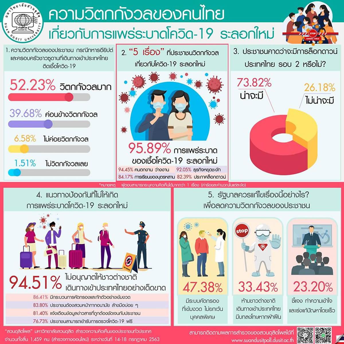 タイ人の大多数が外国人のタイ入国に不安