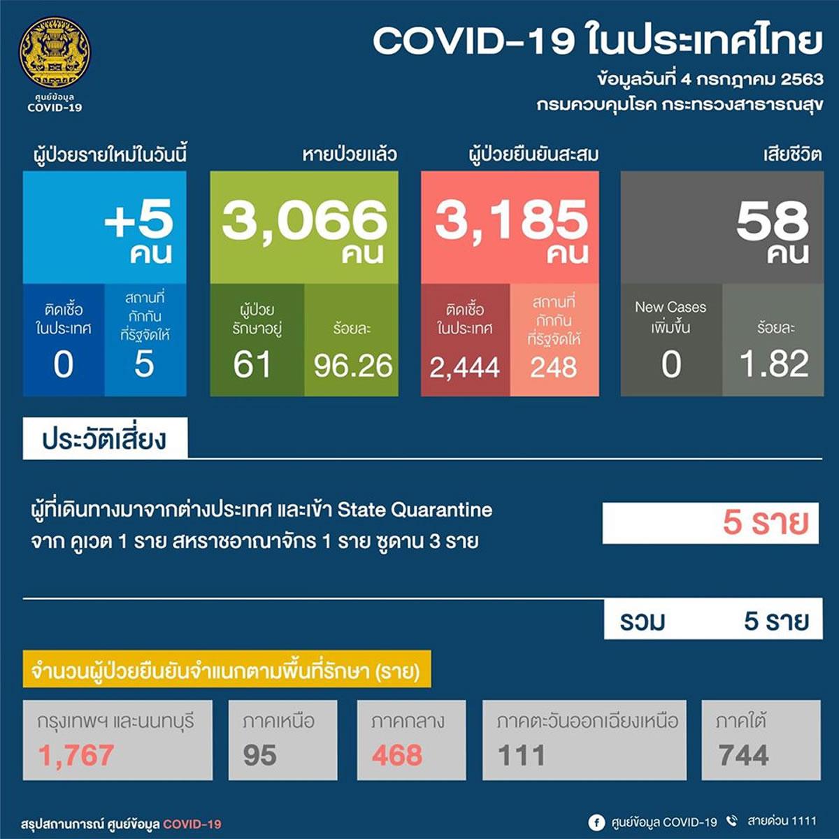 タイでは40日連続で国内感染確認なし、新規は海外から帰国の5人(2020年7月4日)