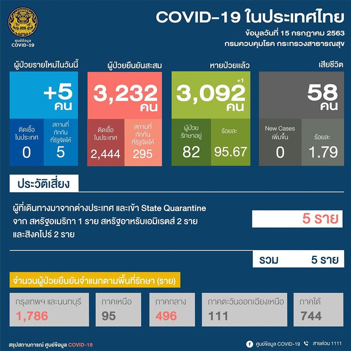 新規感染者は海外からタイ入国の5人、タイ国内では51日連続で新規確認なし<2020年7月15日>