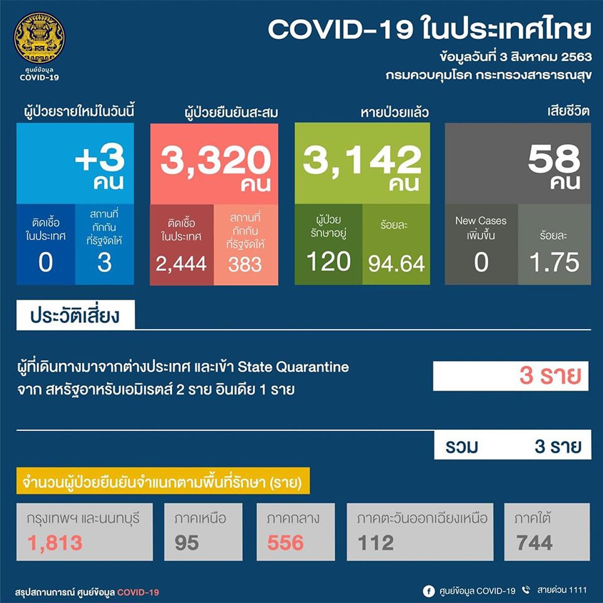 70日連続でタイ国内の感染確認なし、新規は海外から帰国の3人<2020年8月3日>