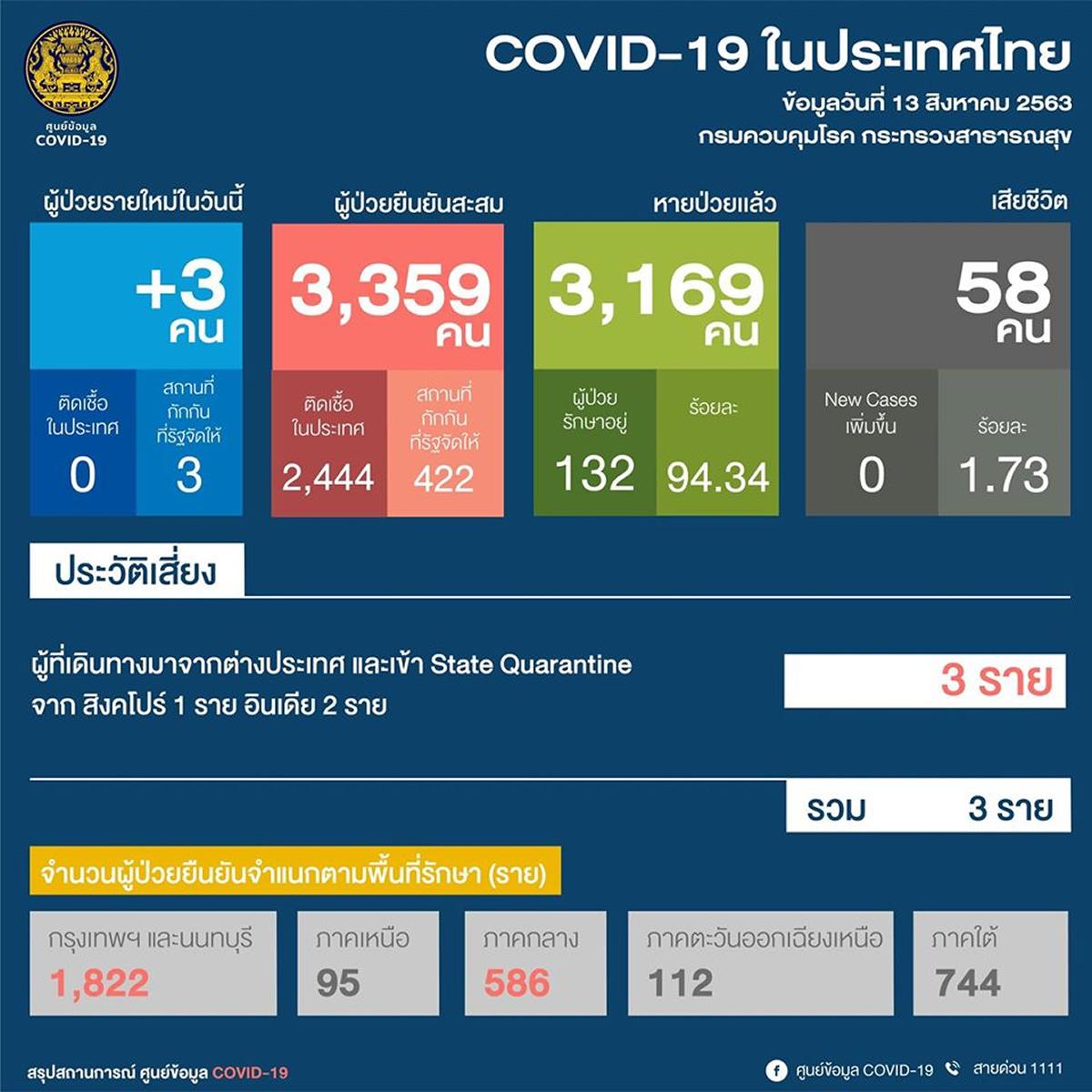 新規は海外からの3人、タイ国内は80日連続で新規確認なし<2020年8月13日>