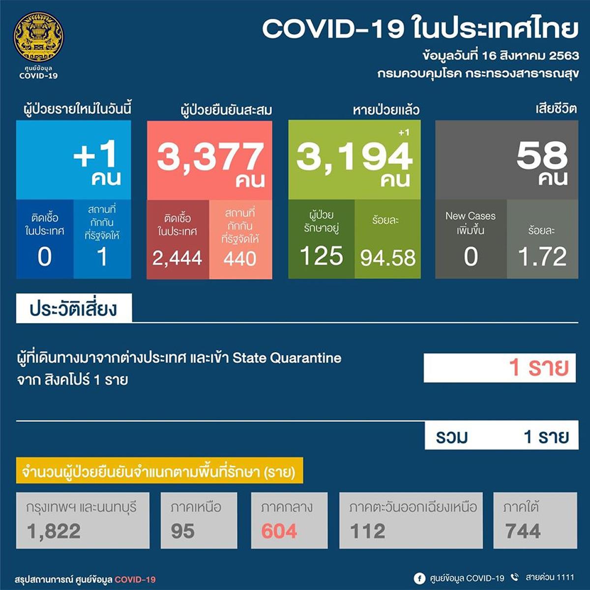 新規はシンガポールから帰国のタイ人男性、タイ国内では83日連続確認なし<2020年8月16日>