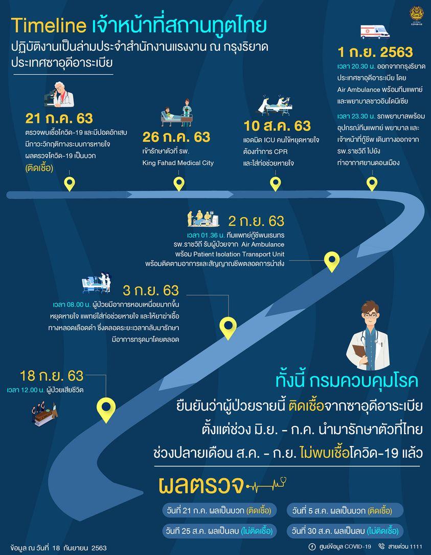 新型コロナで1人死亡、タイでの死者は合計59人に