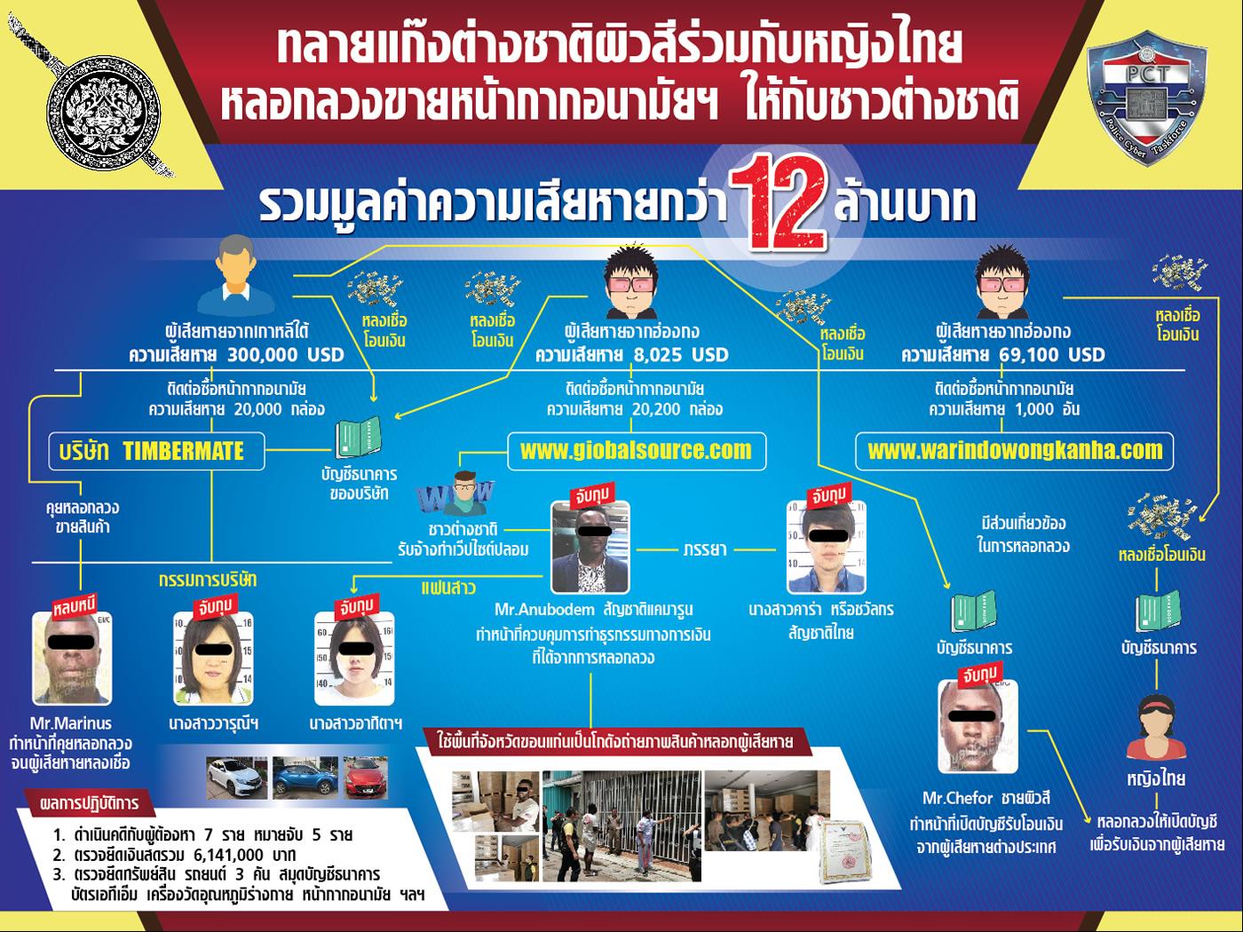 マスク販売詐欺グループを逮捕、香港と韓国で1200万バーツの被害