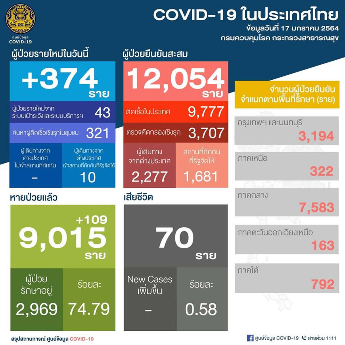 タイ国内感染364人、そのうち外国人労働者321人[2021年1月17日発表]