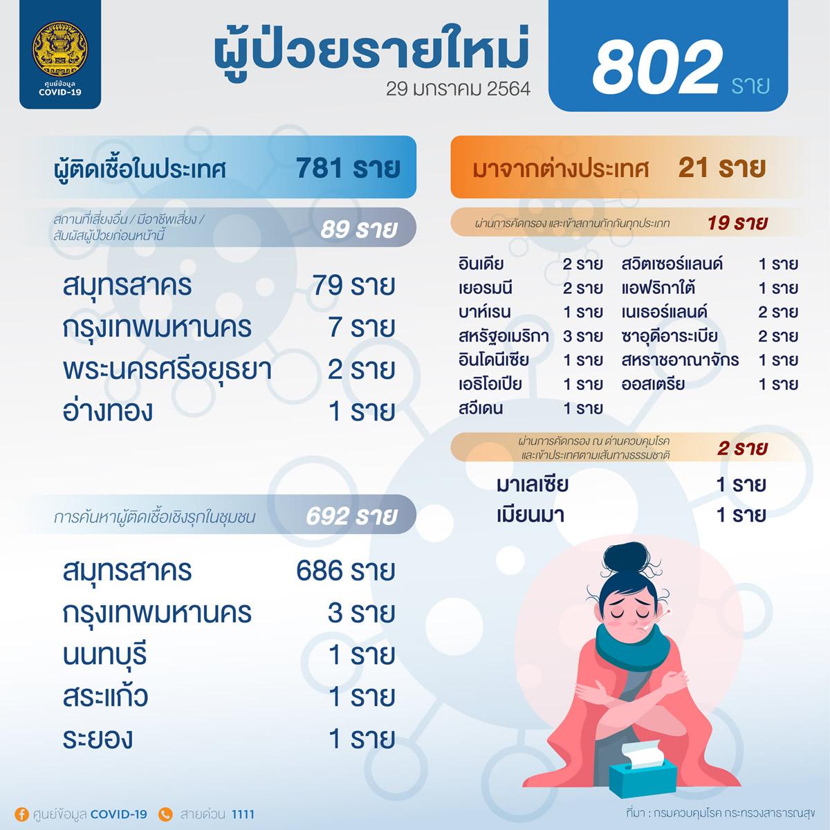 タイの新規国内感染は781人、外国人労働者は692人[2021年1月29日発表]