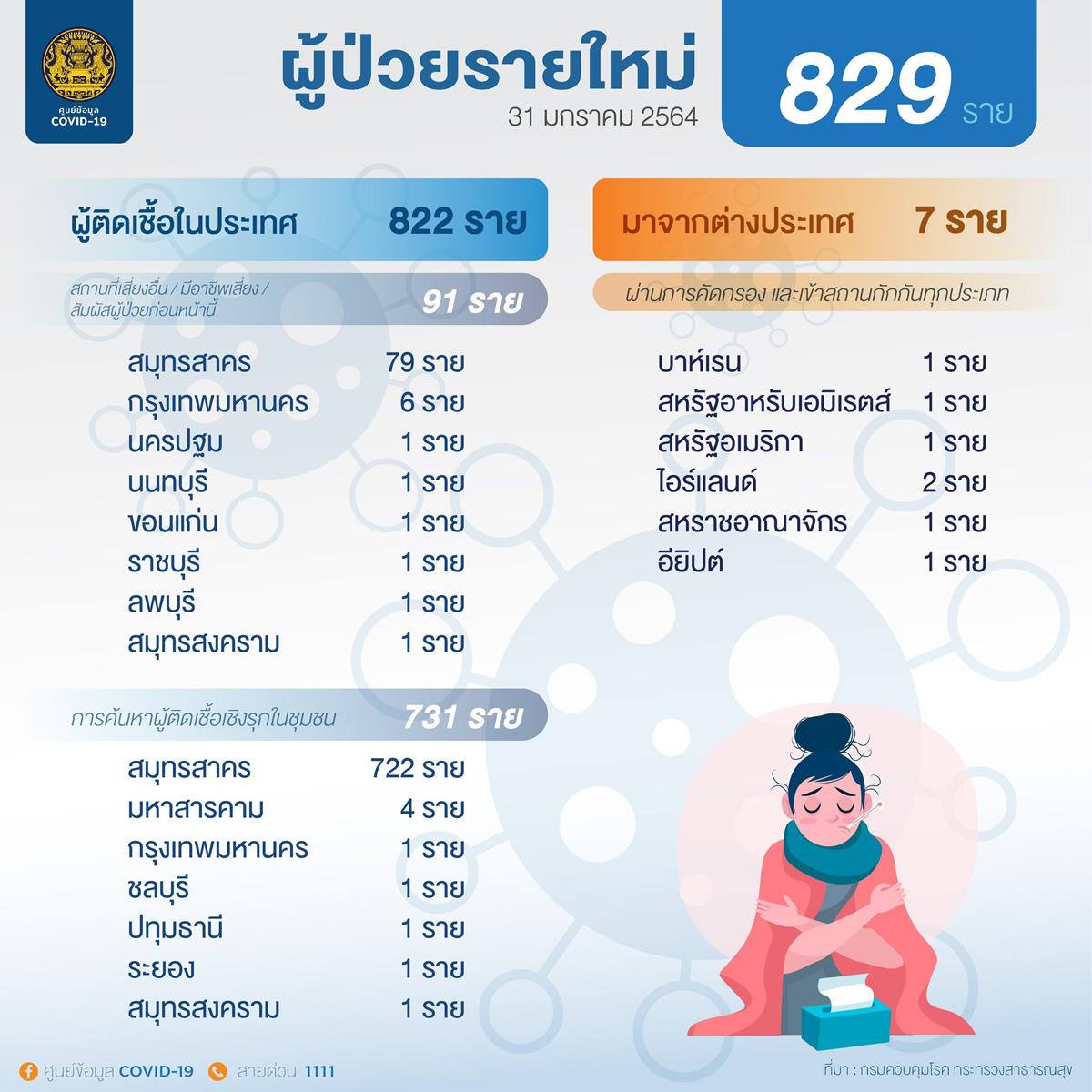 タイ国内感染は新規に822人、外国人労働者は731人[2021年1月31日発表]