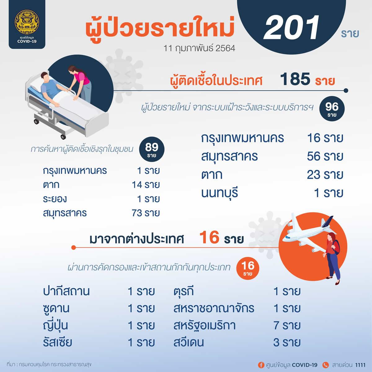 新規タイ国内感染は185人~サムットサコン129人、ターク37、バンコク17人など[2021年2月11日発表]