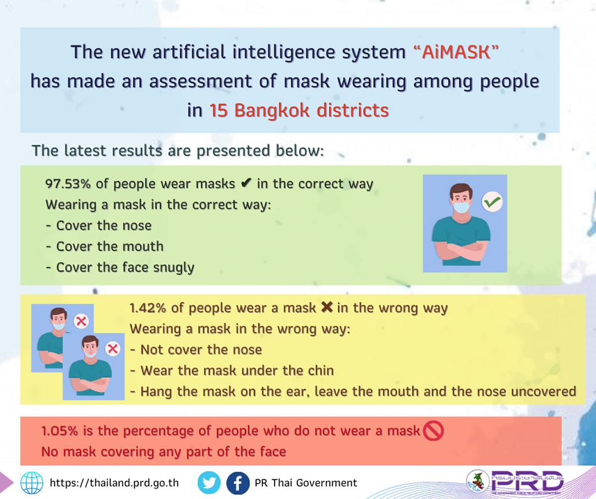 人工知能システム「AiMASK」、バンコク15地区の人々のマスク着用状況を評価
