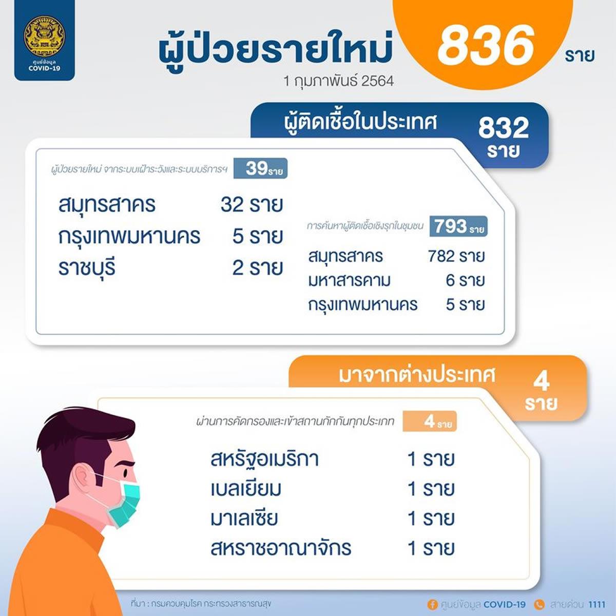 新規のタイ国内感染は832人、バンコクでも10人確認[2021年2月1日発表]