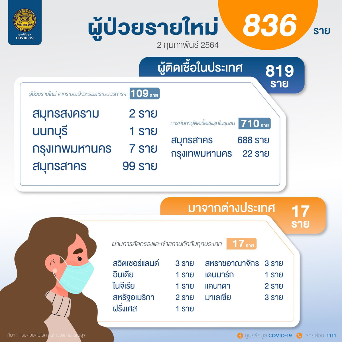 新規のタイ国内感染は819人、バンコク都でも29人確認[2021年2月2日発表]