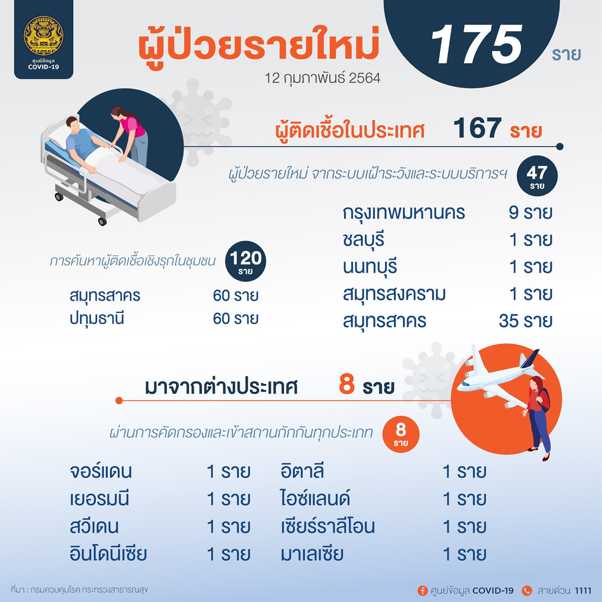 新規タイ国内感染は167人[2021年2月12日発表]