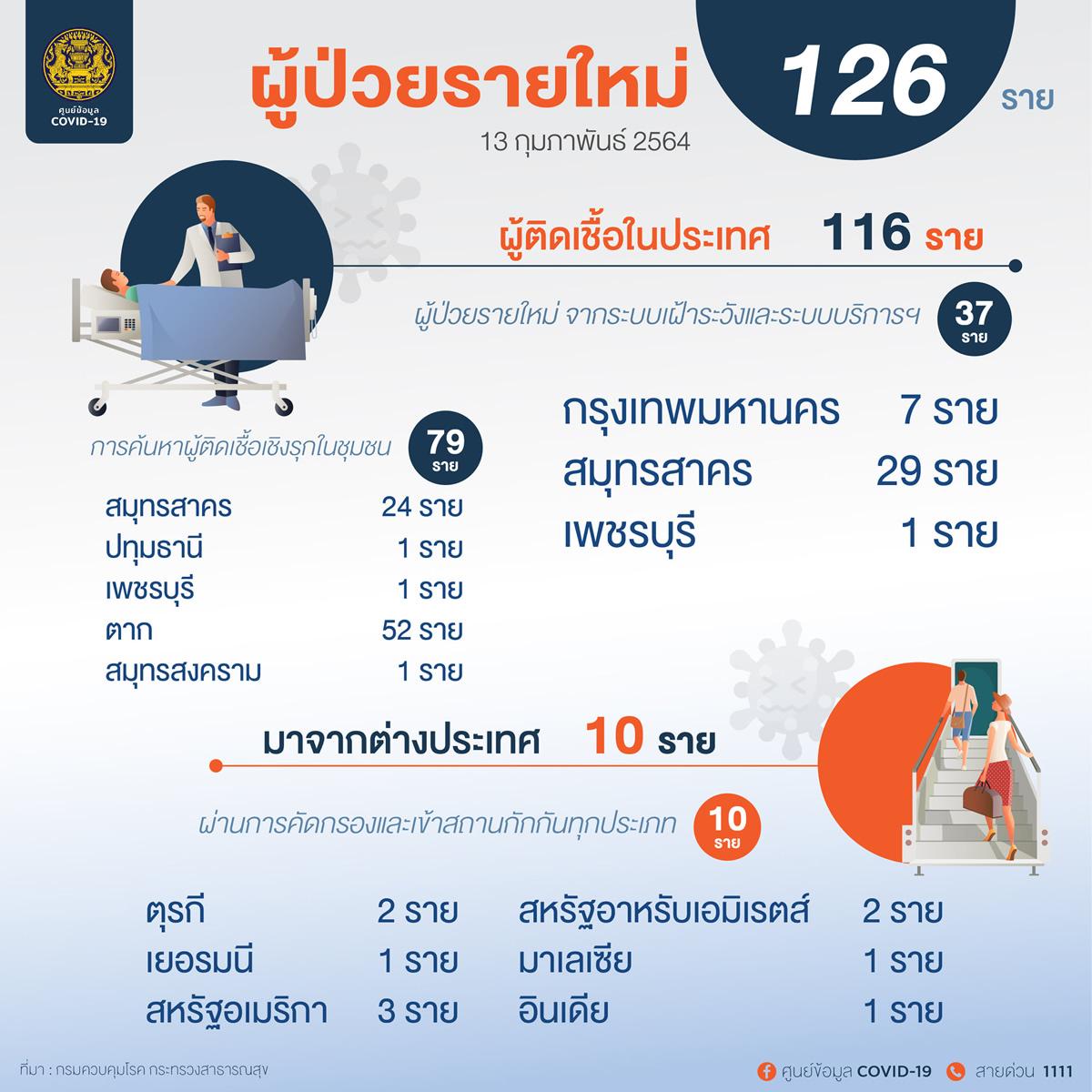 新規のタイ国内感染は116人、ターク県では52人[2021年2月13日発表]