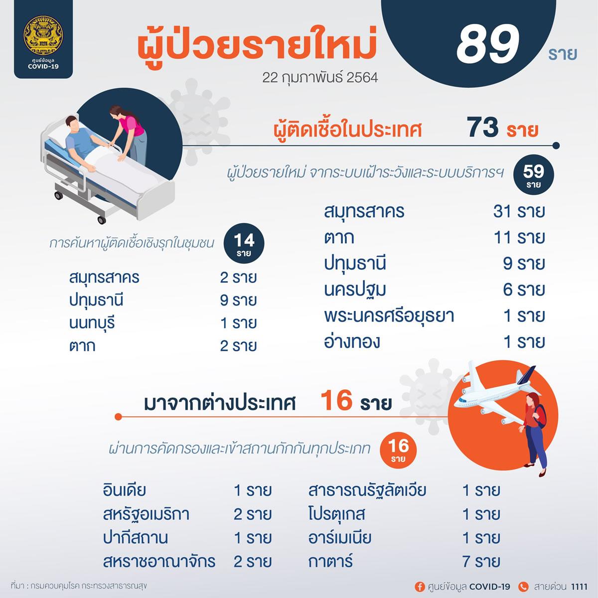 新規タイ国内感染は73人、バンコクでは確認ゼロ[2021年2月22日発表]