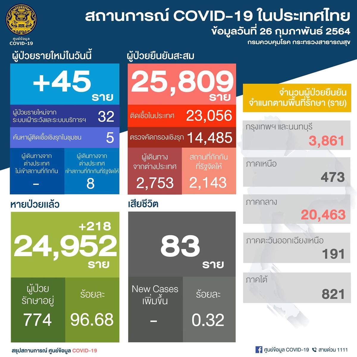 新規タイ国内感染は37人[2021年2月26日発表]
