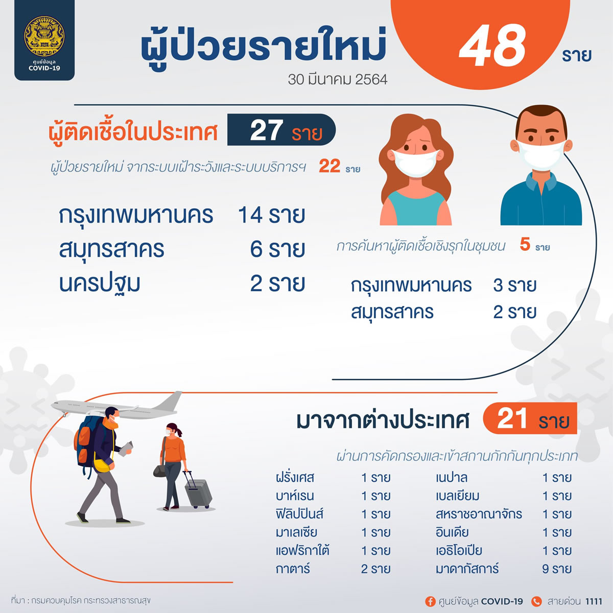新規タイ国内感染27人、隔離施設では12カ国からの21人が陽性[2021年3月30日発表]