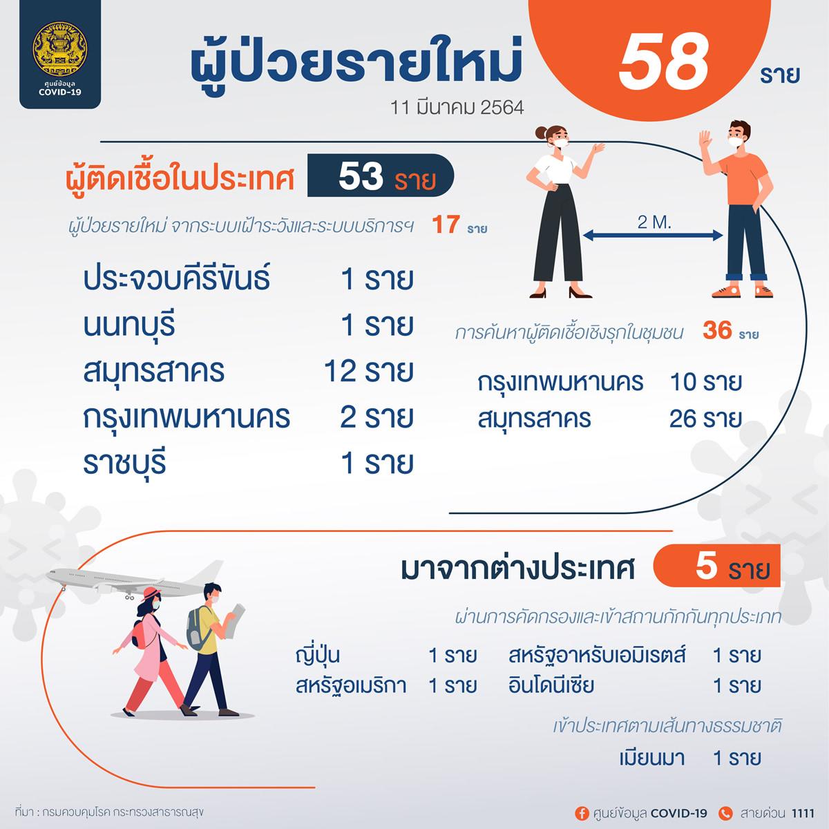 新規タイ国内感染53人、バンコク都では12人の陽性を確認[2021年3月11日発表]