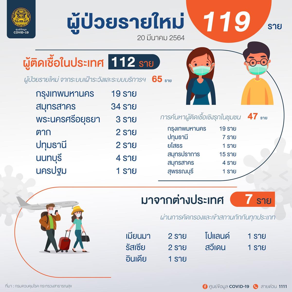 新規タイ国内感染112人、バンコクでは38人の陽性を確認[2021年3月20日発表]