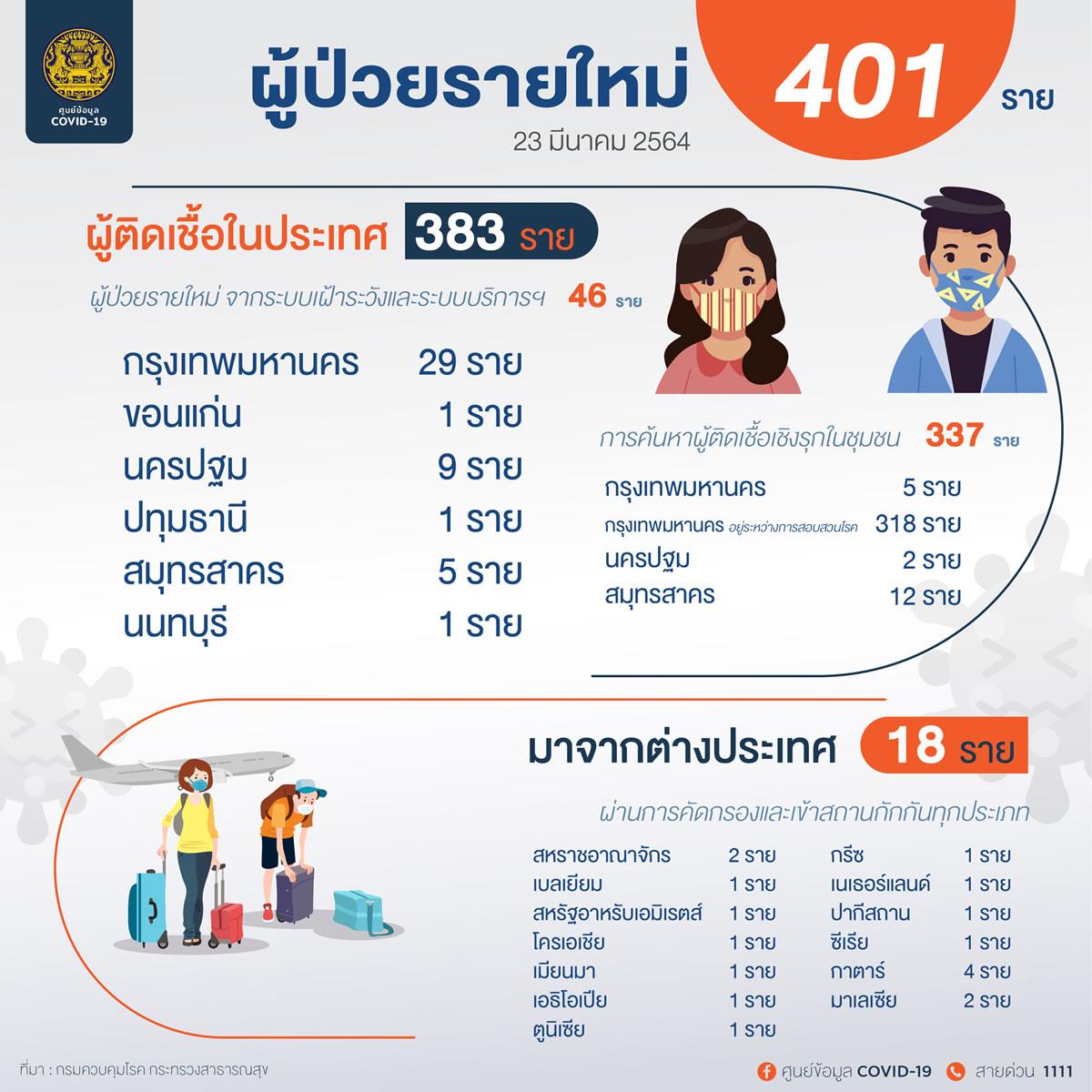 新規タイ国内感染383人、バンコクでは352人の陽性確認[2021年3月23日発表]