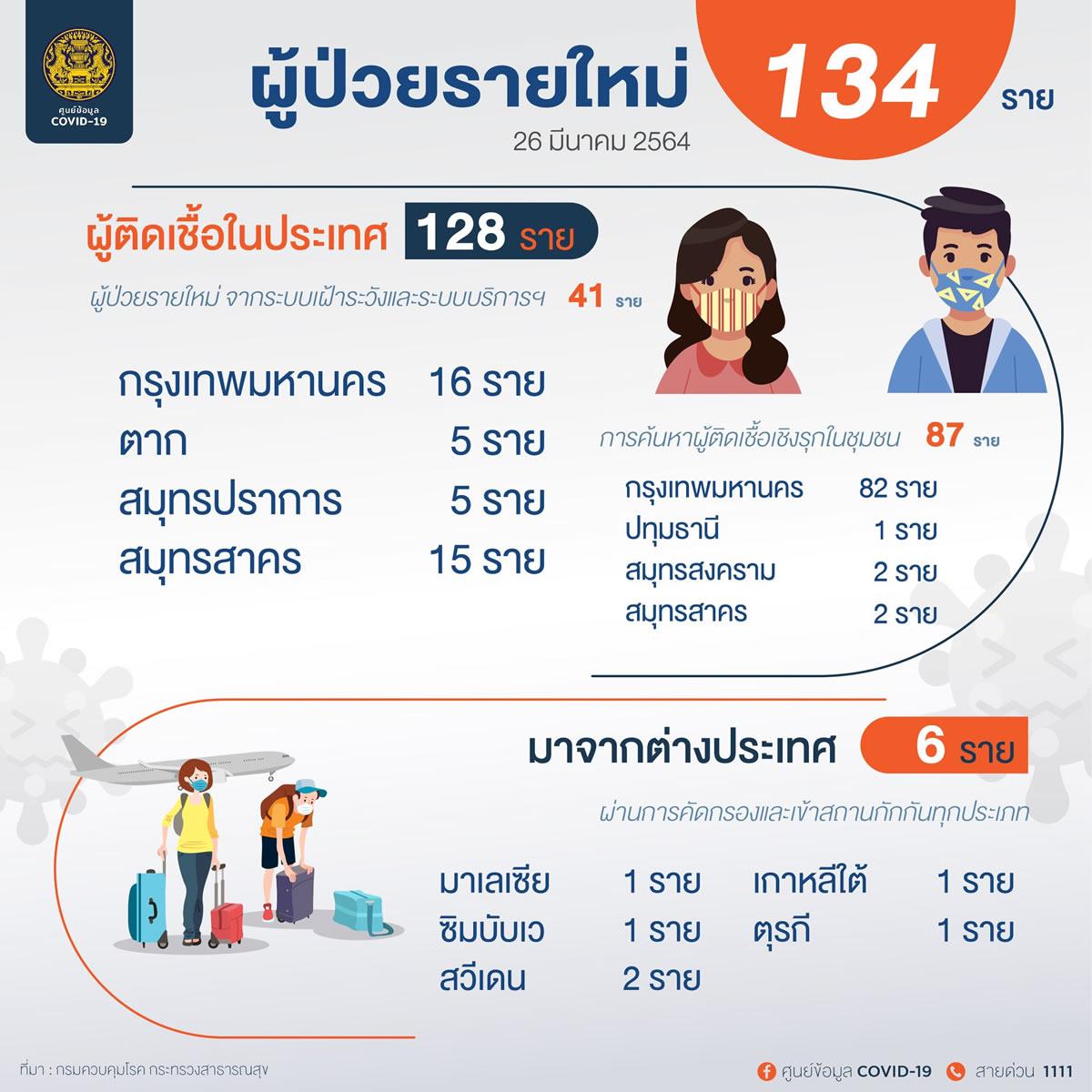 新規タイ国内感染97人、バンコクは65人陽性確認[2021年3月26日発表]