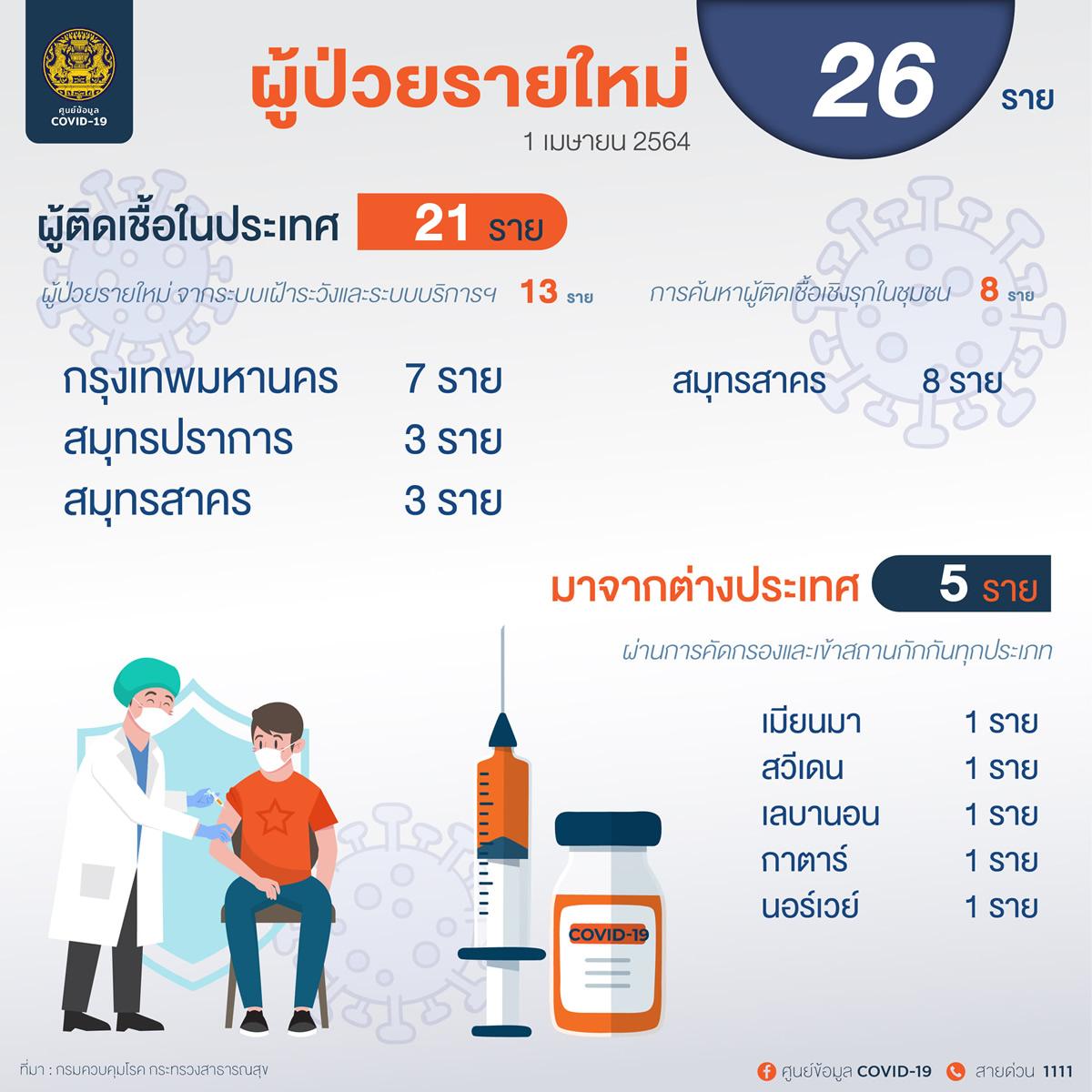 新規タイ国内感染21人[2021年4月1日発表]