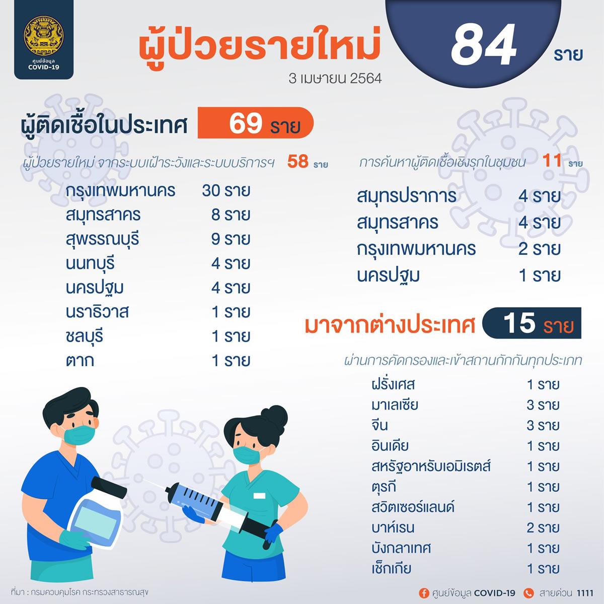 新規タイ国内感染69人、バンコク都では32人を確認[2021年4月3日発表]