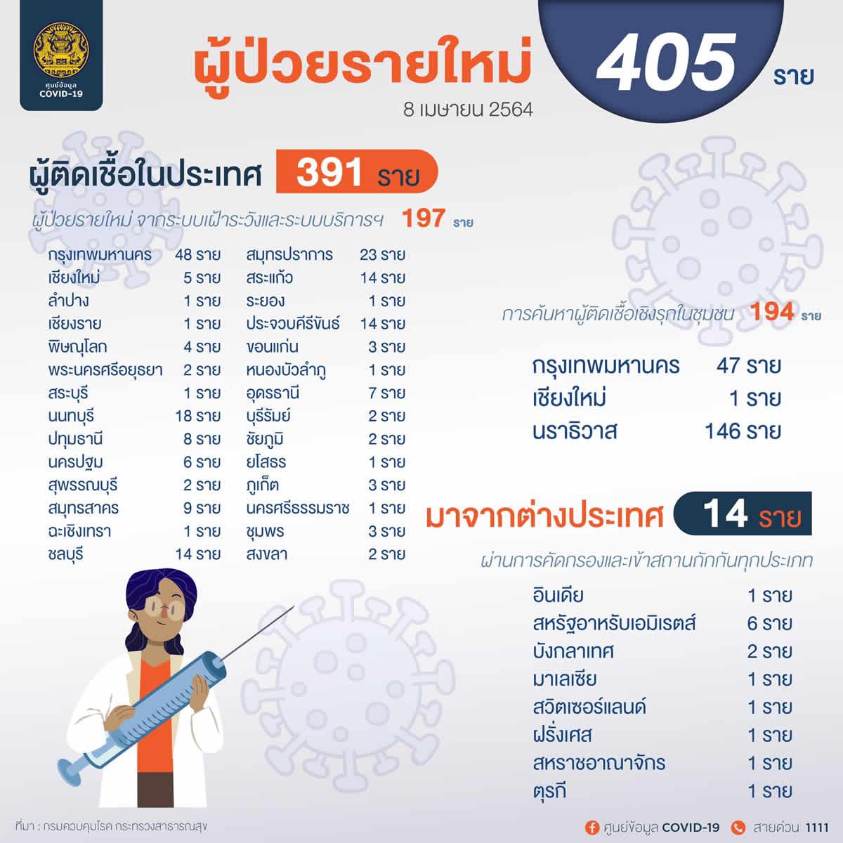 タイ国内感染は28都県で327人/バンコク95人(日本人1人)[2021年4月8日発表]