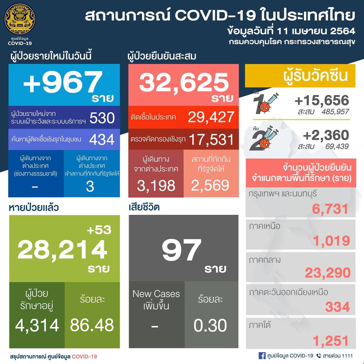 タイ国内感染58県で967人/バンコク236人[2021年4月11日発表]